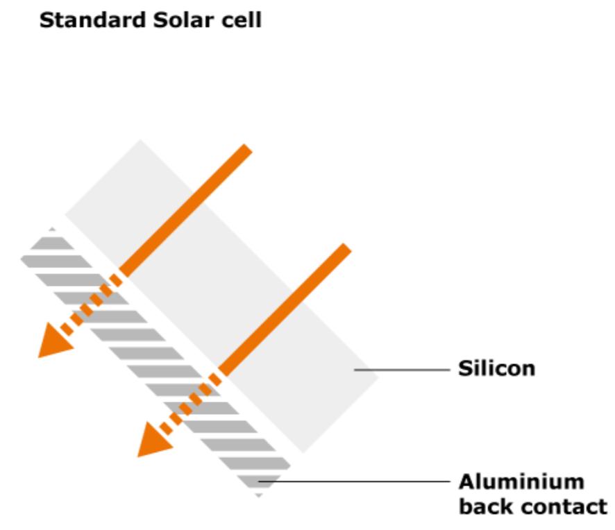 Standardowe panele fotowoltaiczne